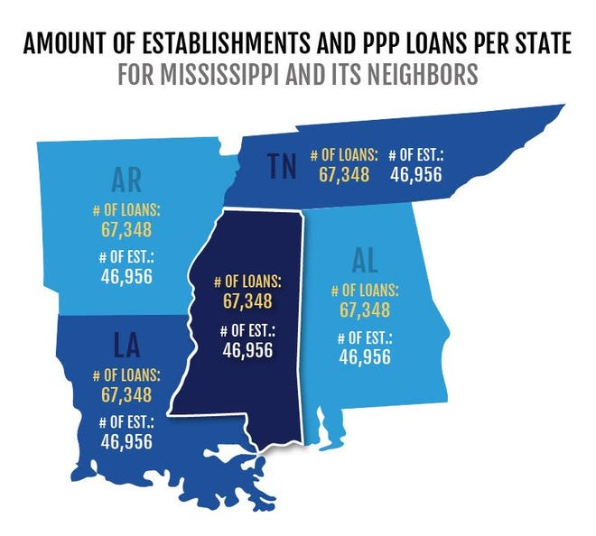 How Mississippi is benefitting from the Payment Protection Program and how it compares with other states. Source: U.S. Census and Small Business Administration