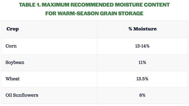 Warm-season grain storage maximum recommended moisture content