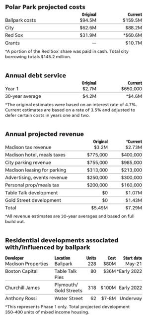 Polar Park projected costs