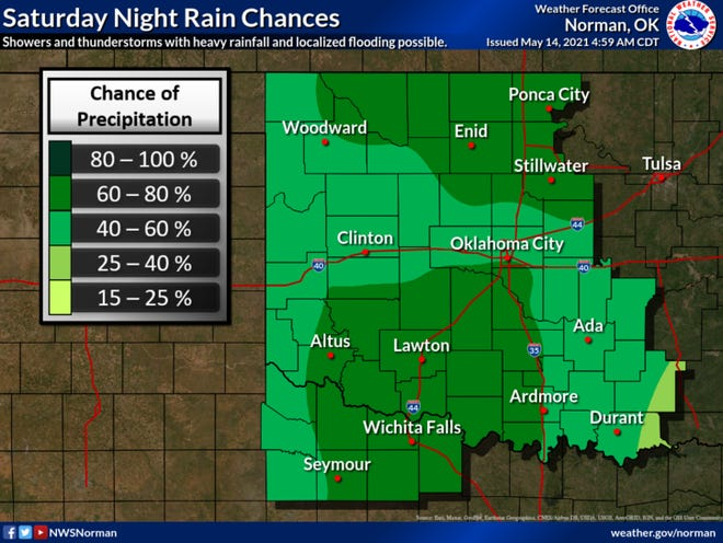 Odds of rain are high Saturday night.
