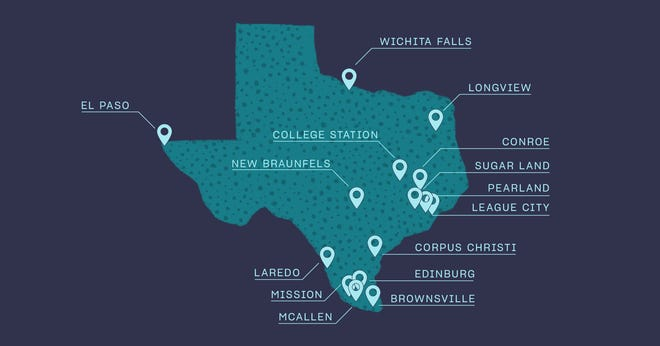 Wichita Falls came in 14th of 15 Texas cities that have low housing costs and good quality of life, in a study by Orchard.com.