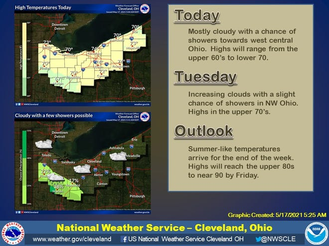 By the end of this week, temperatures could be pushing towards 90 degrees, according to the National Weather Service office in Cleveland.