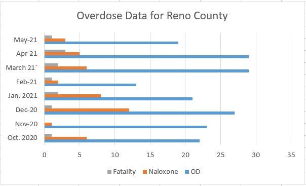 This graphic shows the number of drug and alcohol overdoses in Reno County each month from October 2020 through May 16, as well as how many times Narcan has been administered to people and the number of overdose deaths each month.