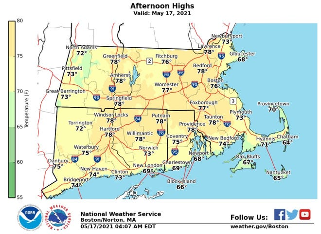 The temperature should climb into the upper 70s in Providence Monday.