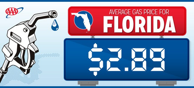 AAA: Filling stations recover