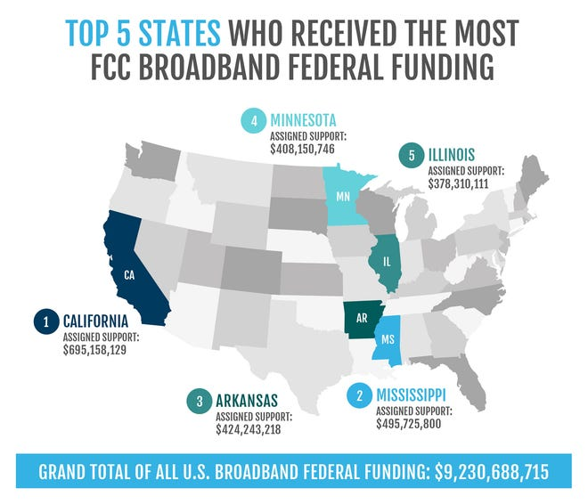 This graphic shows the top five states that received the most FCC broadband federal funding.