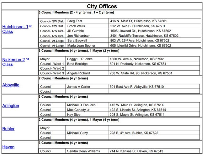 This list of filings from the Reno County Clerk's Office shows the races that have developed for Hutchinson City Council in November. Election filings for municipal and school board elections close noon, June 1.