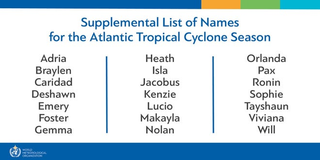 The supplemental list of possible names for storms that develop during the 2021 hurricane season. If the first 21 names are exhausted, these will be used.