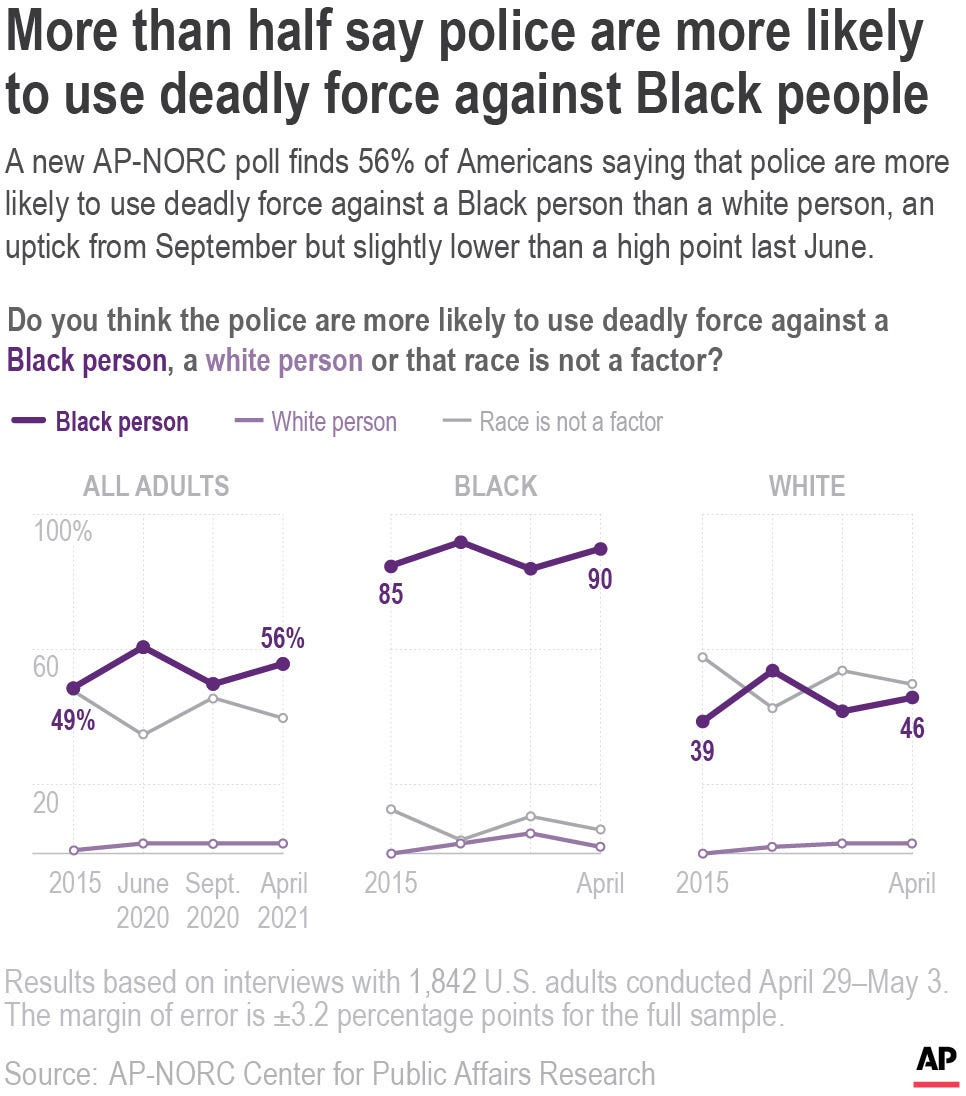 Poll: Police violence remains high concern in US 3