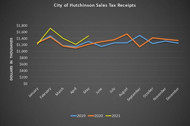 May 2021 Sales Tax Receipts for Hutchinson / Source Kansas Treasurer's Office