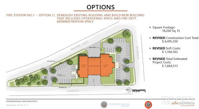 Hendersonville City Council received an update Wednesday on the estimated cost for a project to replace the fire department's Fire Station No. 1.