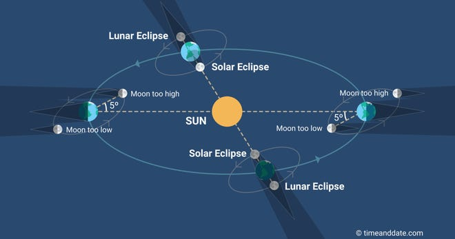 The position of the Sun, Earth and Moon throughout the year and the perfect eclipse alignment.