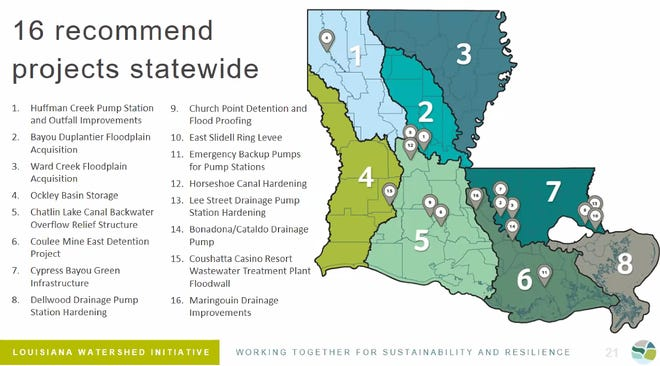 Round 1 funding for statewide projects from the Louisiana Watershed Initiative totaled $61.6 million for 16 flood control and drainage projects across Louisana.