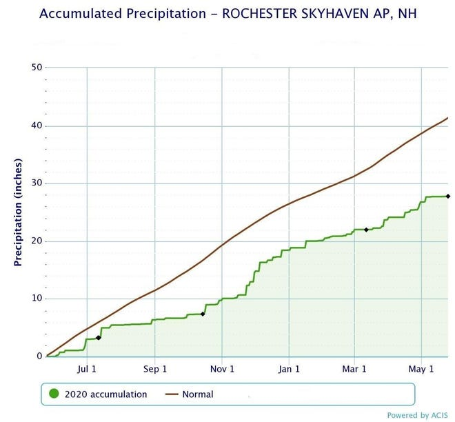 The lack of precipitation in the past year has led to a nearly 14-inch deficit in the region, as shown in the National Weather Service chart above.