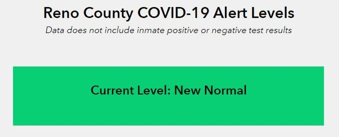 Reno County Health officials have moved the county's COVID-19 alert level back into the green