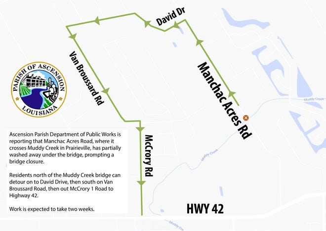 Manchac Acres Road is closed where it crosses Muddy Creek in Prairieville.