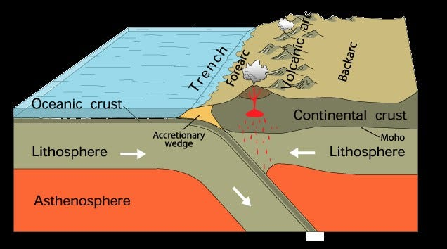 A diagram showing how volcanoes form from oceanic crust sinking under continental crust.