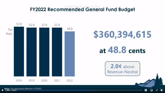 Buncombe County's proposed budget includes the equivalent of a 2-cent increase on the tax rate.