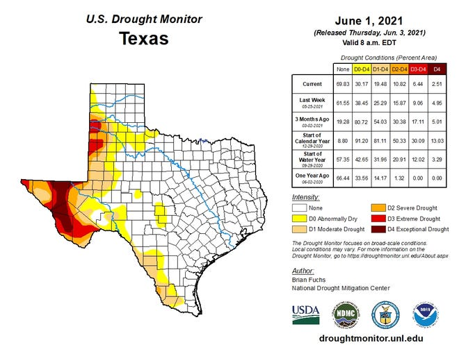 The U.S. Drought monitor on Thursday released its latest map for the state of Texas, showing much of the South Plains and Rolling Plains have seen improved moisture conditions due to recent rainfall.