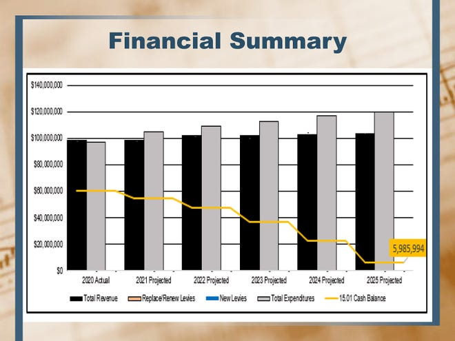 This 5-year financial summary graph shows the district will be in the black through June 30, 2025.