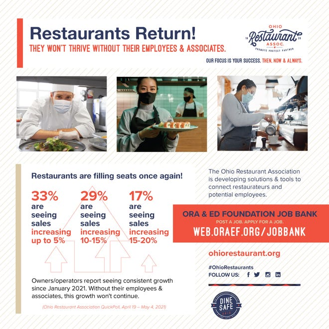 No more 6-foot distancing is required at restaurants, and with increasing rates of vaccinated Ohioans, customers are thrilled to take another step forward – an important step in our industry's comeback from nearly 15 months of government-mandated restrictions, curfews and stay-at-home orders, writes John Barker, president and CEO of the Ohio Restaurant Association.