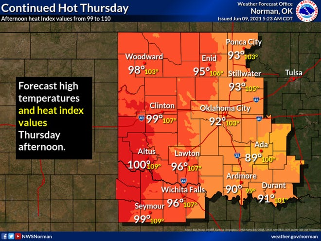 Ardmore is expected to reach 90 degrees Thursday, June 10, 2021, with a heat index around 99 degrees. Even more extreme heat is forecast for areas further west, where temperatures and heat indices will reach triple digits.