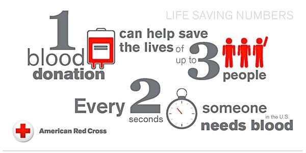 Blood Donation Facts