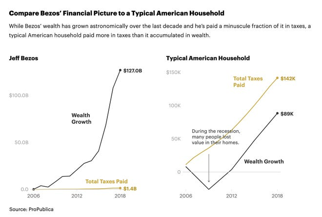 While Bezos' wealth has grown astronomically over the last decade and he's paid a minuscule fraction of it in taxes, a typical American household paid more in taxes than it accumulated in wealth.