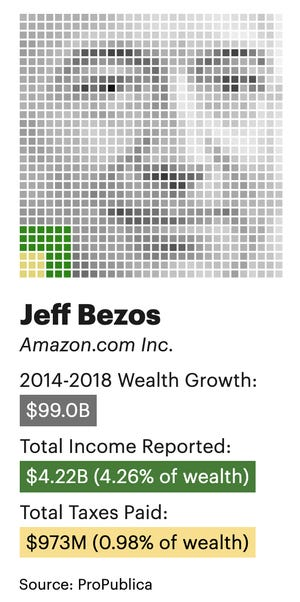 Jeff Bezos' wealth, income and taxes