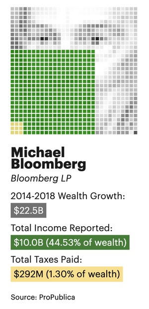 Michael Bloomberg's wealth, income and taxes
