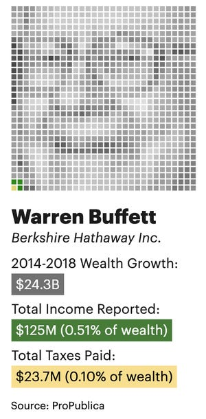 Warren Buffett's wealth, income and taxes