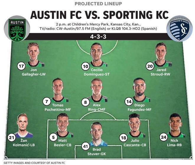 Alineación titular de Austin FC vs Sporting KC, 12 de junio