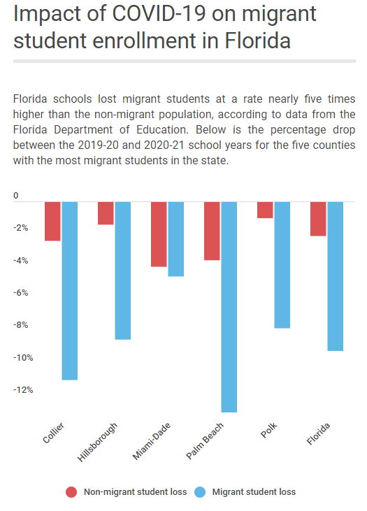 Florida schools lost migrant students at a rate nearly five times higher than the non-migrant population during the 2020-21 school year, according to data from the Florida Department of Education.
