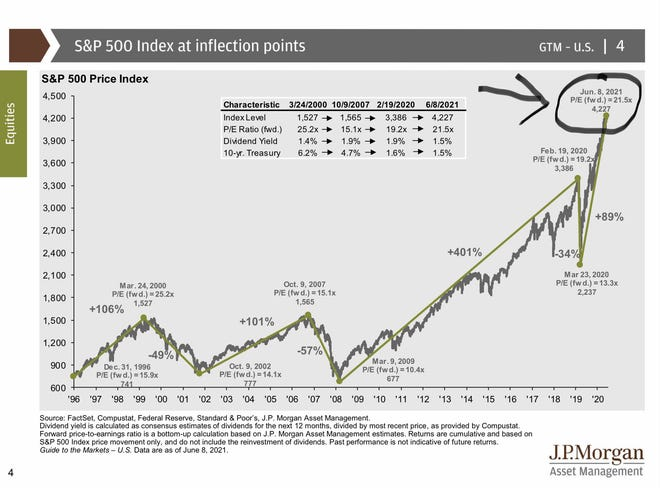 Obviously, the S&P 500 index, which follows the largest five hundred stocks in America, has increased a lot since 1996 and rose dramatically from March 23, 2020. But the most interesting part of this chart is what I have circled in the top right, the forward P/E ratio.