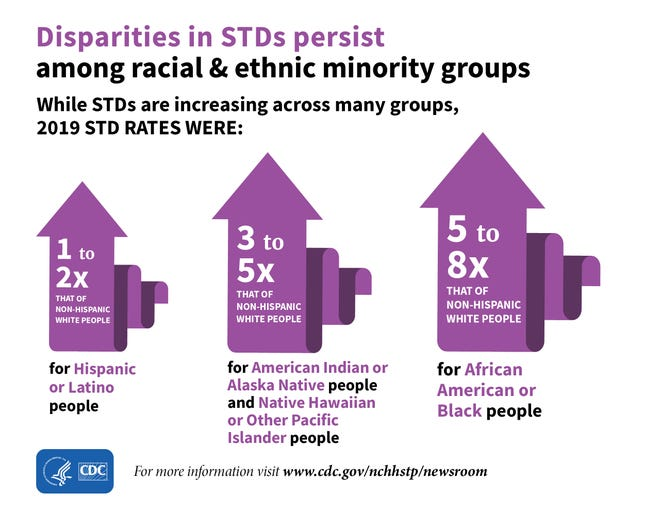 CDC data shows the disparities between ethnic and racial minority groups.