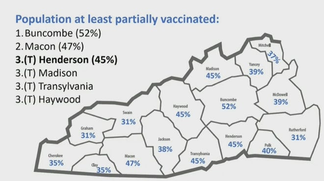 Vaccination totals presented Wednesday to the Henderson County Board of Commissioners by Health Director Steve Smith
