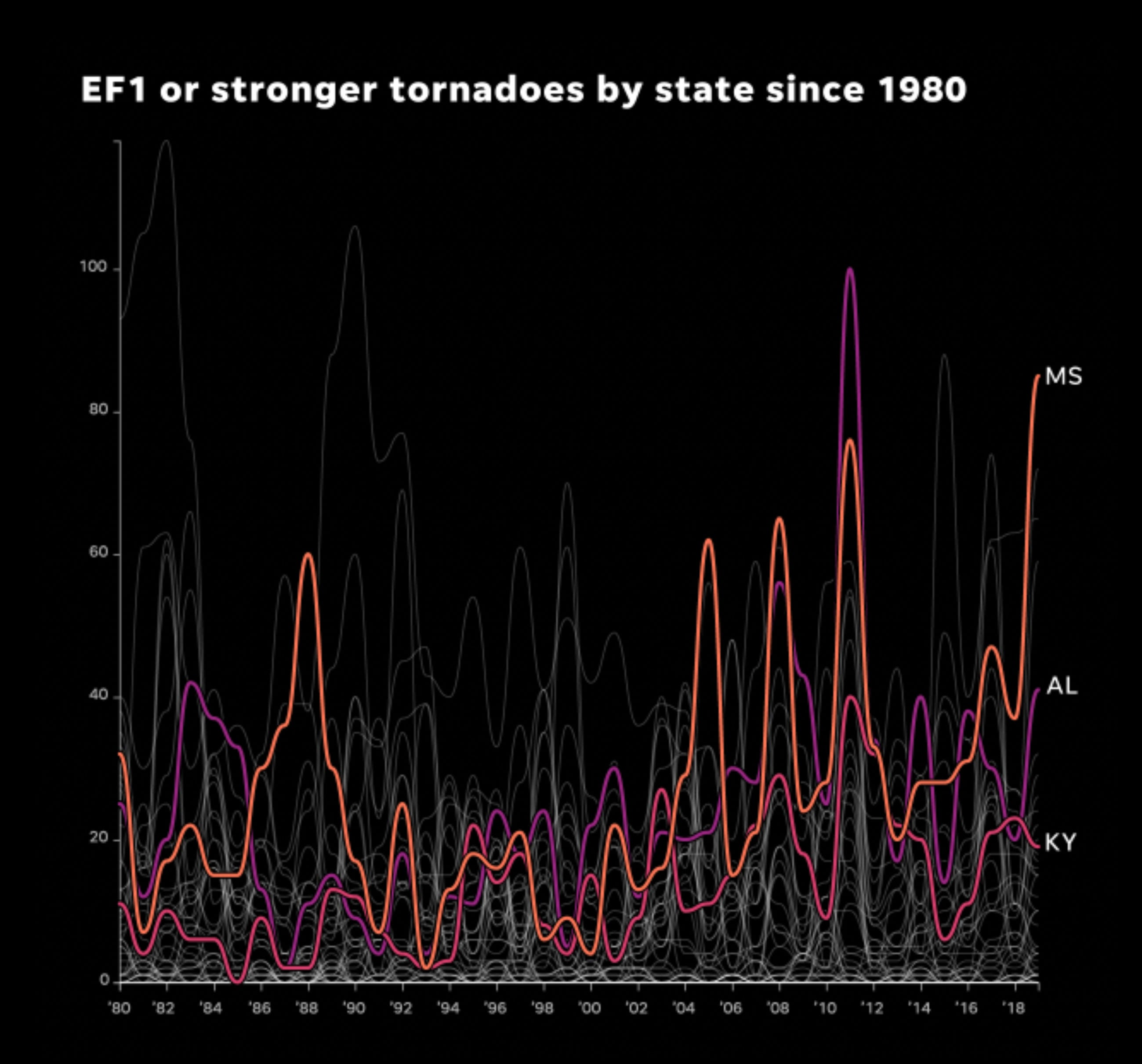 EF1+ tornadoes by state 1980-2019.