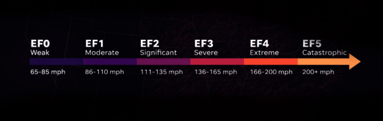 The Enhanced Fujita scale classifies tornadoes into six categories.