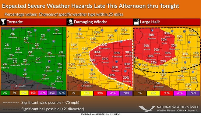 The Peoria area could could face high winds and large hail on Friday.