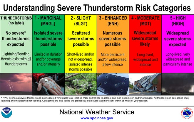 """The National Weather Service has six categories of risk for severe thunderstorms. Northeast Ohio, including Stark County, is currently listed in """"Enhanced"""" category."""