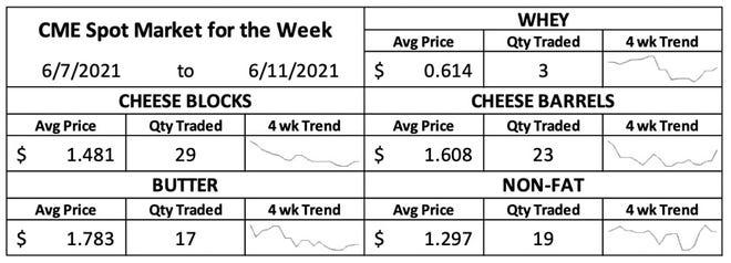 Weekly dairy market trends.