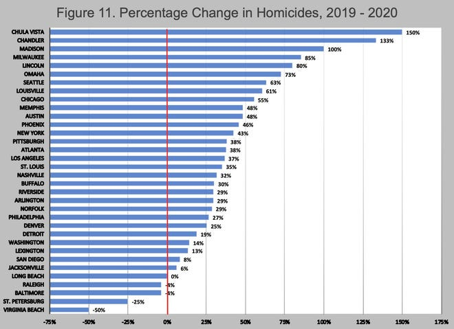 This chart from a Council on Criminal Justice report shows the 2019-2020 percentage change in the number of homicides in 34 cities. Several of the greatest increases occurred in smaller cities with small homicide counts.
