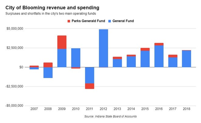 Since the last recession, the city of Bloomington has generated a surplus most years in its two main operating funds.