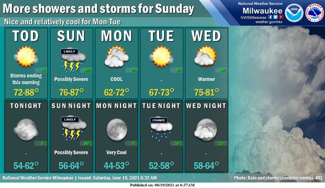 Severe thunderstorms are projected to roll through Milwaukee on Father's Day.