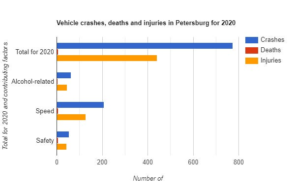 This graph shows the number of accidents reported by the state Department of Motor Vehicles within the Petersburg city limits in 2020. In seven of those crashes, fatalities were reported.