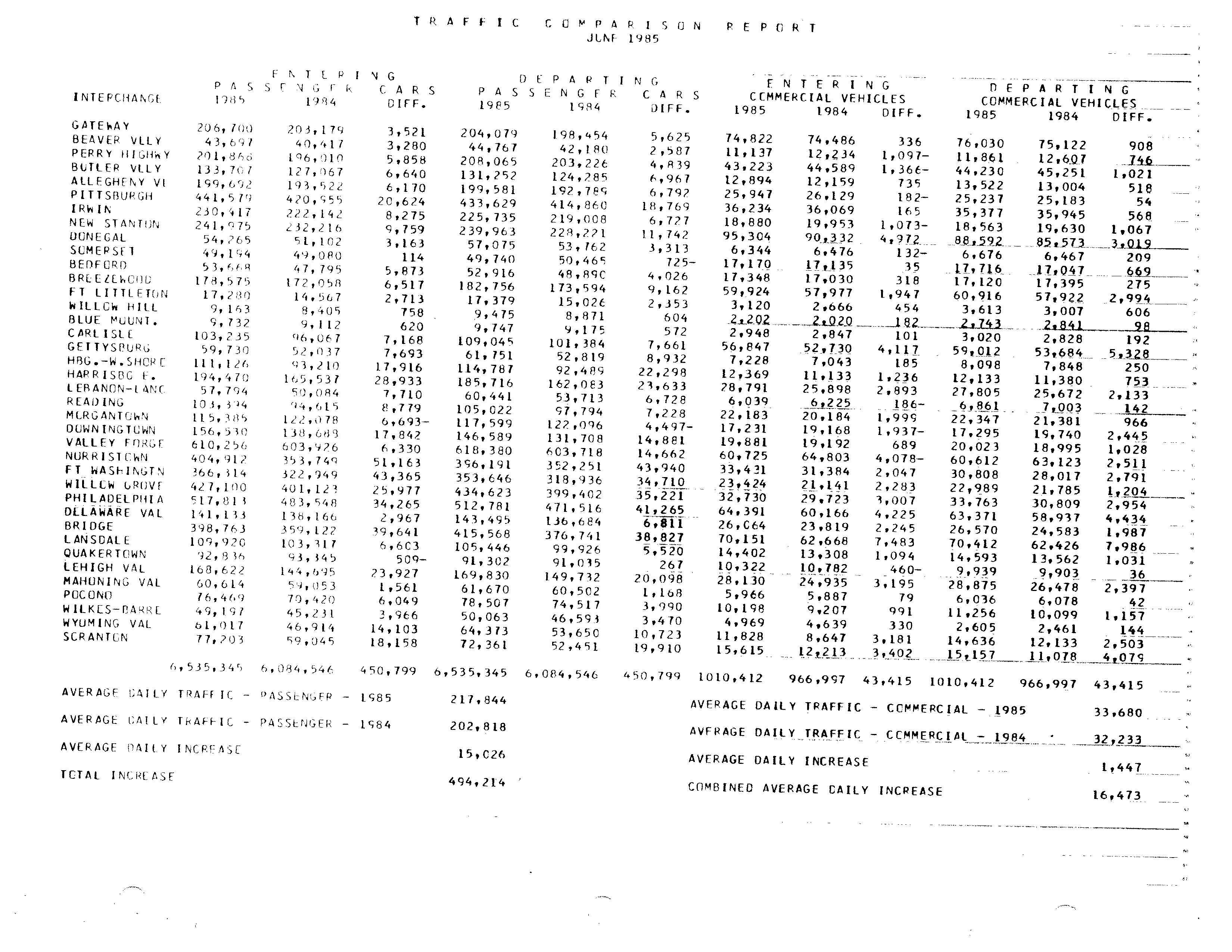 A report on Pennsylvania Turnpike traffic for June 1985. Approximately 49,740 passenger vehicles and 17,716 commercial vehicles exited the Somerset interchange during this period.