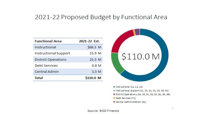 During the June 15 Bastrop school board meeting, Sandra Callahan, the district's former chief financial officer, delivered a presentation to the school board about the district's proposed budget for the 2021-2022 school year. The Bastrop school board voted unanimously to approve the district's 2021-2022 school year budget, which totals about $110 million.