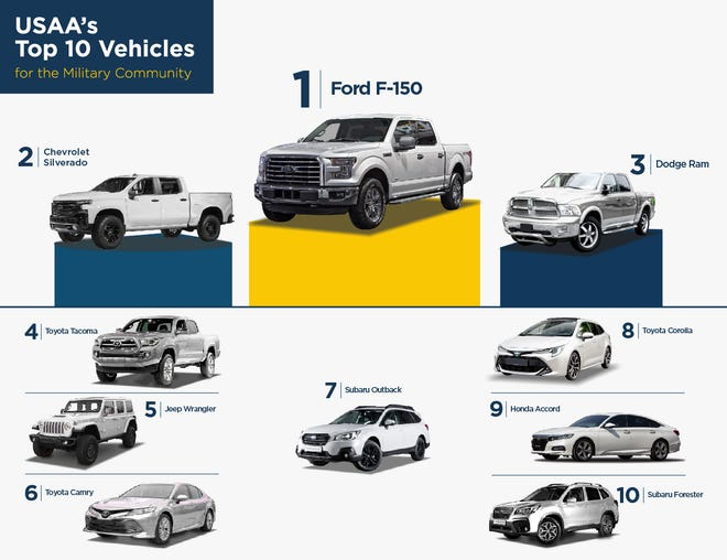The United States Automobile Association has released its top 10 list of vehicles driven by those associated with the military.