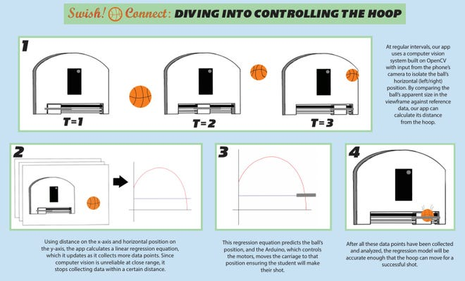 The Swish! Connect 2021 Innovation Challenge poster outlines how the adjustable hoop works.