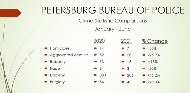 Petersburg Police statistics for major crimes in the city between 2020 and 2021.